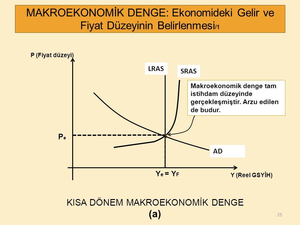 25 P (Fiyat düzeyi) Y (Reel GSYİH) PePe Y e = Y F MAKROEKONOMİK DENGE: Ekonomideki Gelir ve Fiyat Düzeyinin Belirlenmesi /1 SRAS Makroekonomik denge t