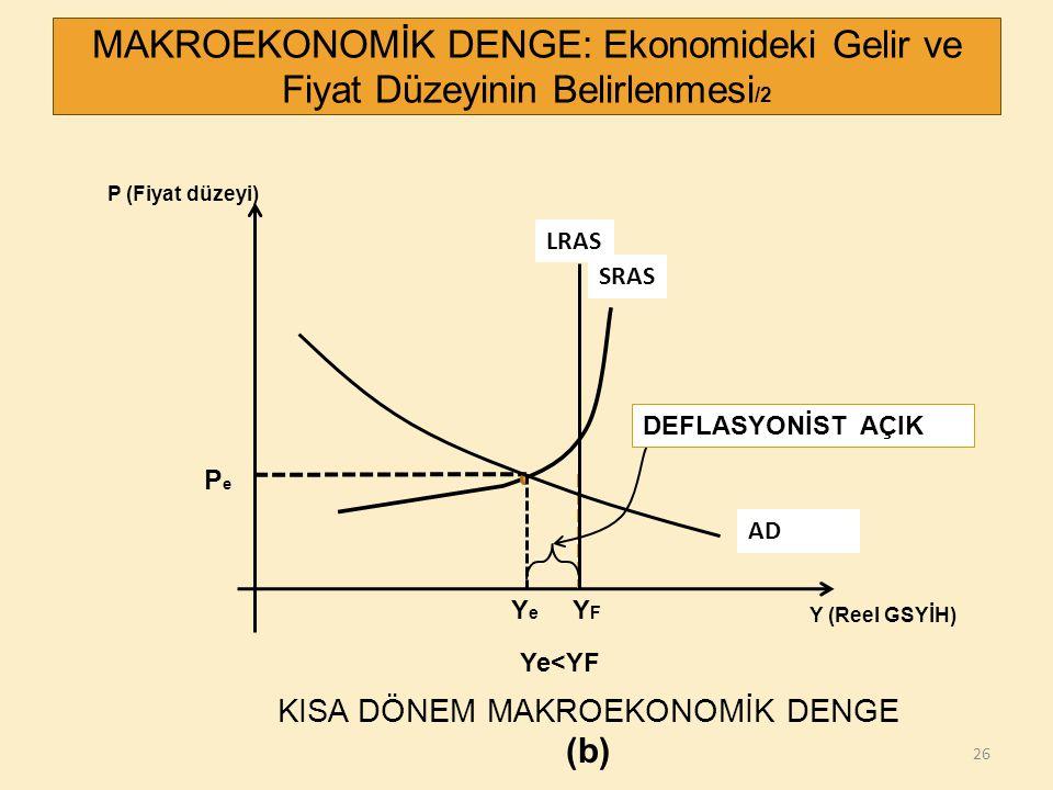 26 P (Fiyat düzeyi) Y (Reel GSYİH) PePe YFYF MAKROEKONOMİK DENGE: Ekonomideki Gelir ve Fiyat Düzeyinin Belirlenmesi /2 SRAS DEFLASYONİST AÇIK LRAS AD