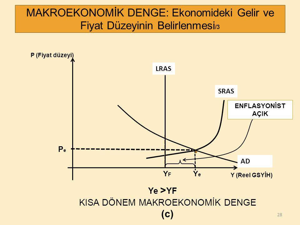 28 P (Fiyat düzeyi) Y (Reel GSYİH) PePe YFYF MAKROEKONOMİK DENGE: Ekonomideki Gelir ve Fiyat Düzeyinin Belirlenmesi /3 SRAS ENFLASYONİST AÇIK LRAS AD