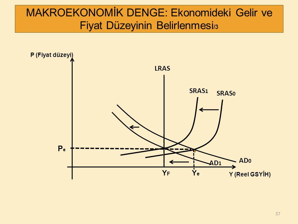 37 P (Fiyat düzeyi) Y (Reel GSYİH) PePe YFYF MAKROEKONOMİK DENGE: Ekonomideki Gelir ve Fiyat Düzeyinin Belirlenmesi /3 SRAS 0 LRAS AD 0 YeYe AD 1 SRAS