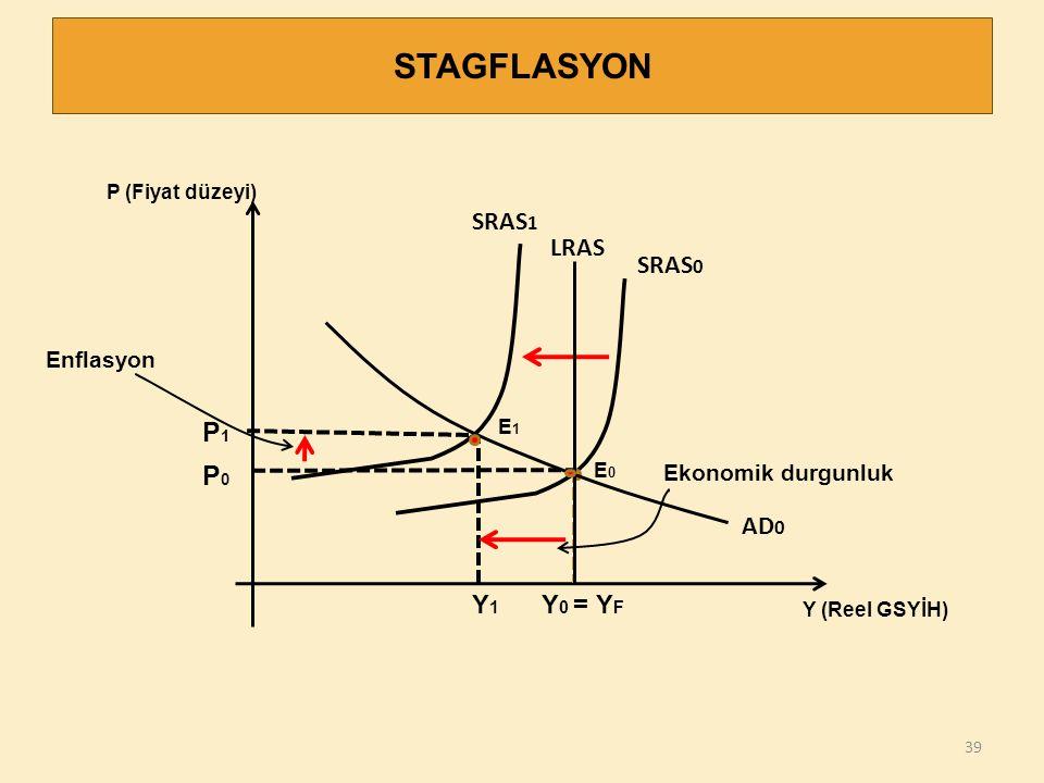 39 P (Fiyat düzeyi) Y (Reel GSYİH) P0P0 Y 0 = Y F STAGFLASYON SRAS 0 Ekonomik durgunluk LRAS AD 0 P1P1 SRAS 1 Enflasyon Y1Y1 E0E0 E1E1