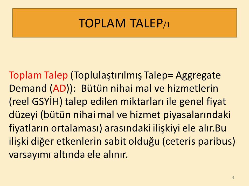 TOPLAM TALEP /1 Toplam Talep (Toplulaştırılmış Talep= Aggregate Demand (AD)): Bütün nihai mal ve hizmetlerin (reel GSYİH) talep edilen miktarları ile