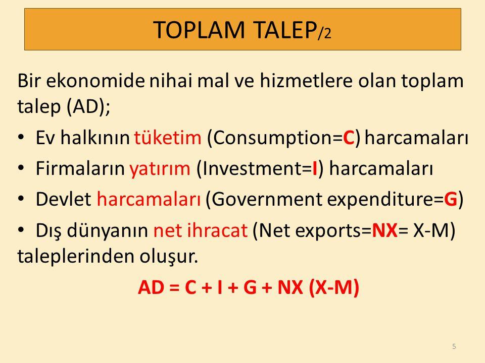 Bir ekonomide nihai mal ve hizmetlere olan toplam talep (AD); Ev halkının tüketim (Consumption=C) harcamaları Firmaların yatırım (Investment=I) harcam