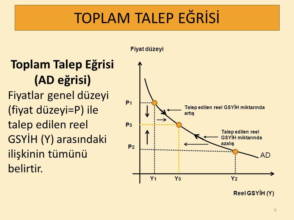Toplam Talep Eğrisi (AD eğrisi) Fiyatlar genel düzeyi (fiyat düzeyi=P) ile talep edilen reel GSYİH (Y) arasındaki ilişkinin tümünü belirtir. 6 TOPLAM