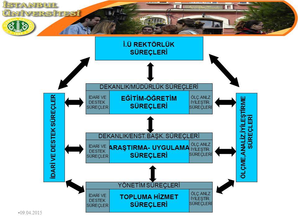 EĞİTİM-ÖĞRETİM SÜRECİ Sağlık Hizmeti Projeler vb. Bilimsel Araştırmalar, Yayınlar vb. Ön Lisans,Lisans Lisans Üstü Diploması KURUMLAR KURULUŞLAR BİREY