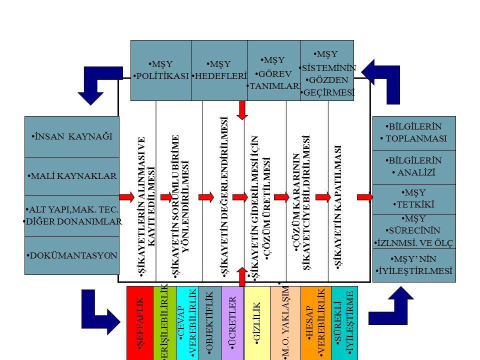 09.04.2015 Müşteri Memnuniyeti ve Şikayeti Yönetim Sistemi –( TS ISO 10002) Temel Eğitimi - Müşteri Şikayetlerinin Alınması - Şikayetlerin Kayıt Edilmesi - Şikayetlerin Yönlendirilmesi - Şikayetlerin Değerlendirilmesi, - Çözümün Şikayetçiye Bildirilmesi - Şikayetin Kapatılması