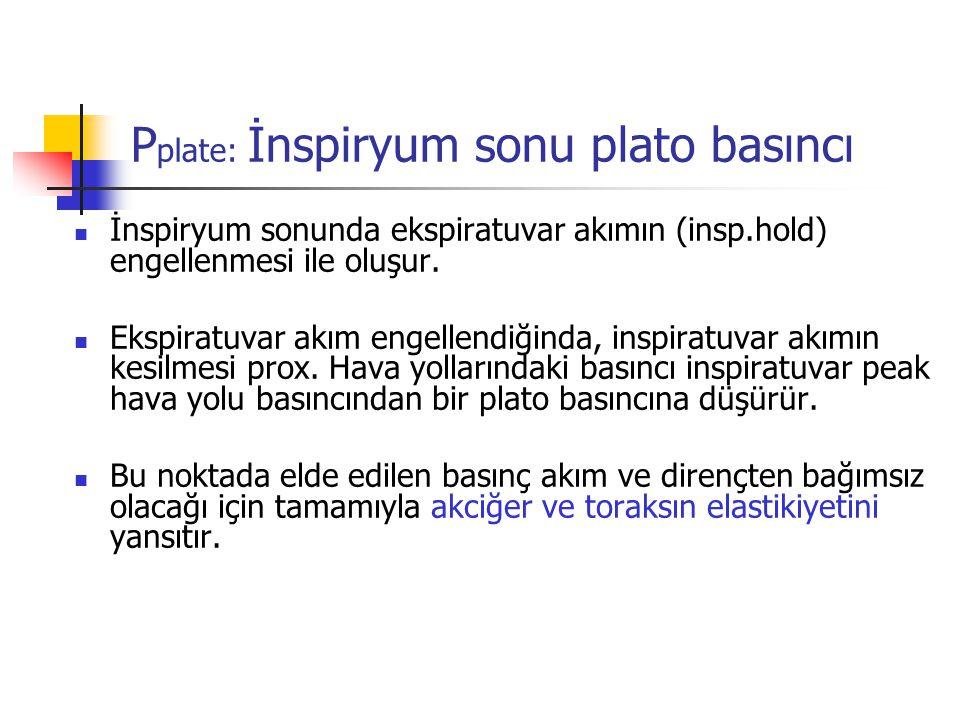 P plate: İnspiryum sonu plato basıncı İnspiryum sonunda ekspiratuvar akımın (insp.hold) engellenmesi ile oluşur. Ekspiratuvar akım engellendiğinda, in