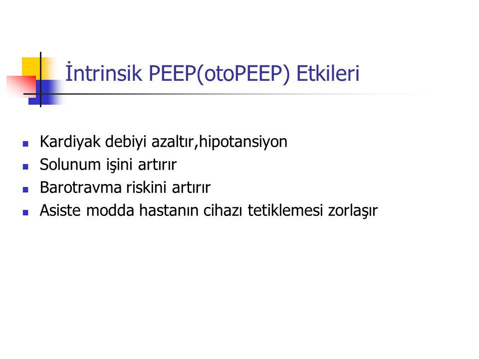 İntrinsik PEEP(otoPEEP) Etkileri Kardiyak debiyi azaltır,hipotansiyon Solunum işini artırır Barotravma riskini artırır Asiste modda hastanın cihazı te