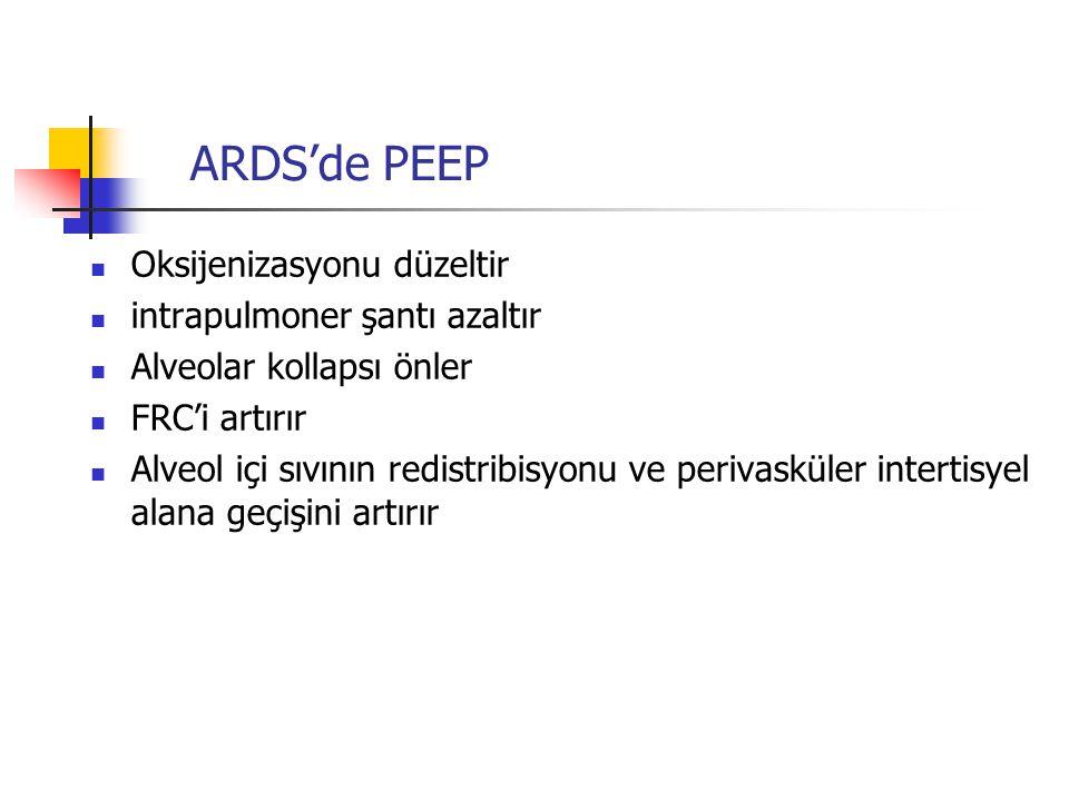 ARDS'de PEEP Oksijenizasyonu düzeltir intrapulmoner şantı azaltır Alveolar kollapsı önler FRC'i artırır Alveol içi sıvının redistribisyonu ve perivask