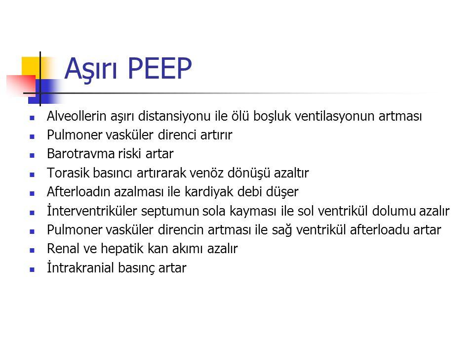 Aşırı PEEP Alveollerin aşırı distansiyonu ile ölü boşluk ventilasyonun artması Pulmoner vasküler direnci artırır Barotravma riski artar Torasik basınc