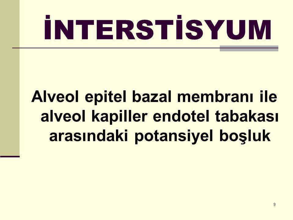 9 İNTERSTİSYUM Alveol epitel bazal membranı ile alveol kapiller endotel tabakası arasındaki potansiyel boşluk