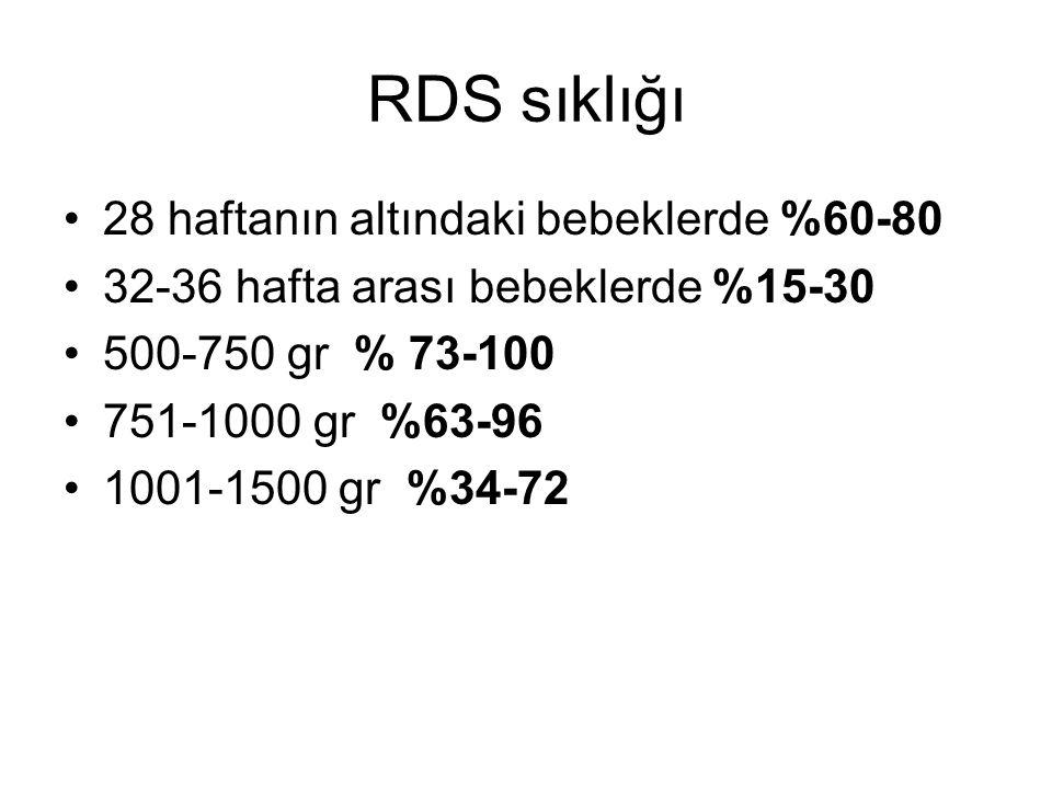 RDS sıklığı 28 haftanın altındaki bebeklerde %60-80 32-36 hafta arası bebeklerde %15-30 500-750 gr % 73-100 751-1000 gr %63-96 1001-1500 gr %34-72