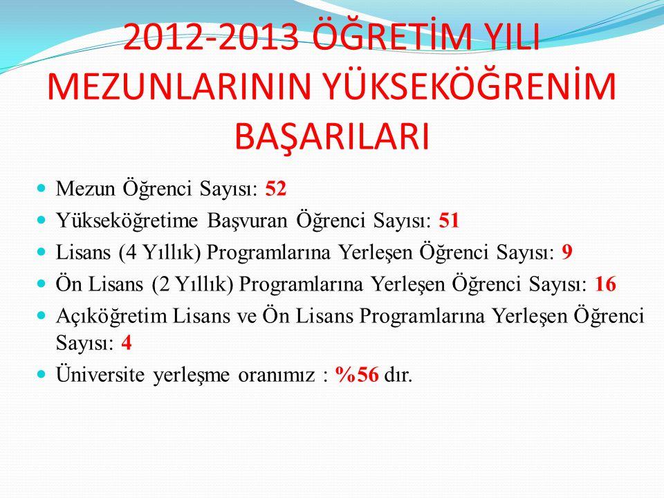 2012-2013 ÖĞRETİM YILI MEZUNLARININ YÜKSEKÖĞRENİM BAŞARILARI Mezun Öğrenci Sayısı: 52 Yükseköğretime Başvuran Öğrenci Sayısı: 51 Lisans (4 Yıllık) Programlarına Yerleşen Öğrenci Sayısı: 9 Ön Lisans (2 Yıllık) Programlarına Yerleşen Öğrenci Sayısı: 16 Açıköğretim Lisans ve Ön Lisans Programlarına Yerleşen Öğrenci Sayısı: 4 Üniversite yerleşme oranımız : %56 dır.
