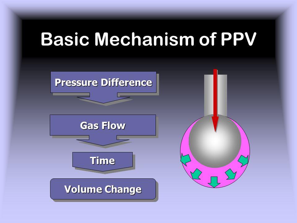 Inspiration Mechanical Breath Spontaneous Breath Pressure Time Alveolar Pressure Changes