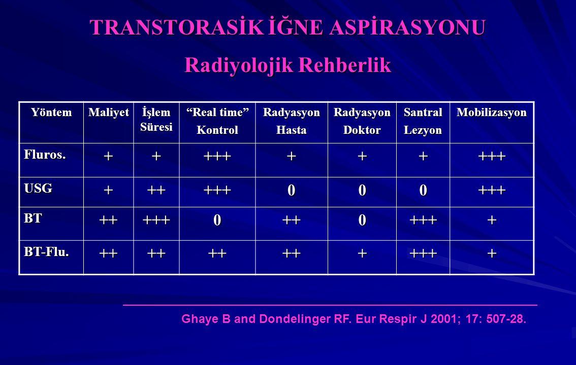 TRANSTORASİK İĞNE ASPİRASYONU Radiyolojik Rehberlik YöntemMaliyet İşlem Süresi Real time KontrolRadyasyonHastaRadyasyonDoktorSantralLezyonMobilizasyon Fluros.+++++++++++ USG++++++000+++ BT+++++0++0++++ BT-Flu.+++++++++++++ Ghaye B and Dondelinger RF.