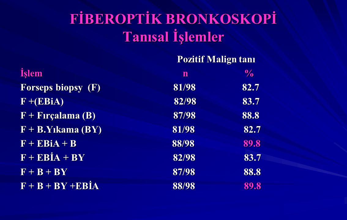 FİBEROPTİK BRONKOSKOPİ Tanısal İşlemler Pozitif Malign tanı Pozitif Malign tanı İşlem n % Forseps biopsy (F) 81/98 82.7 F +(EBiA) 82/98 83.7 F + Fırçalama (B) 87/98 88.8 F + B.Yıkama (BY) 81/98 82.7 F + EBiA + B 88/98 89.8 F + EBİA + BY 82/98 83.7 F + B + BY 87/98 88.8 F + B + BY +EBİA 88/98 89.8
