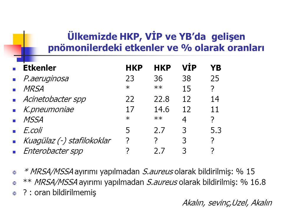 Ülkemizde HKP, VİP ve YB'da gelişen pnömonilerdeki etkenler ve % olarak oranları EtkenlerHKP HKP VİP YB P.aeruginosa23363825 MRSA***15.