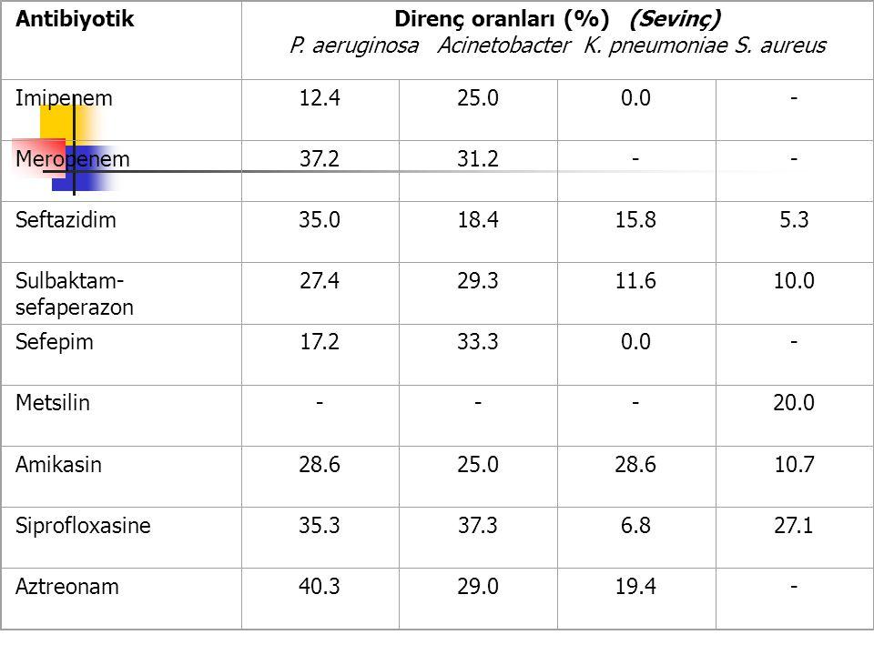 AntibiyotikDirenç oranları (%) (Sevinç) P. aeruginosa Acinetobacter K.