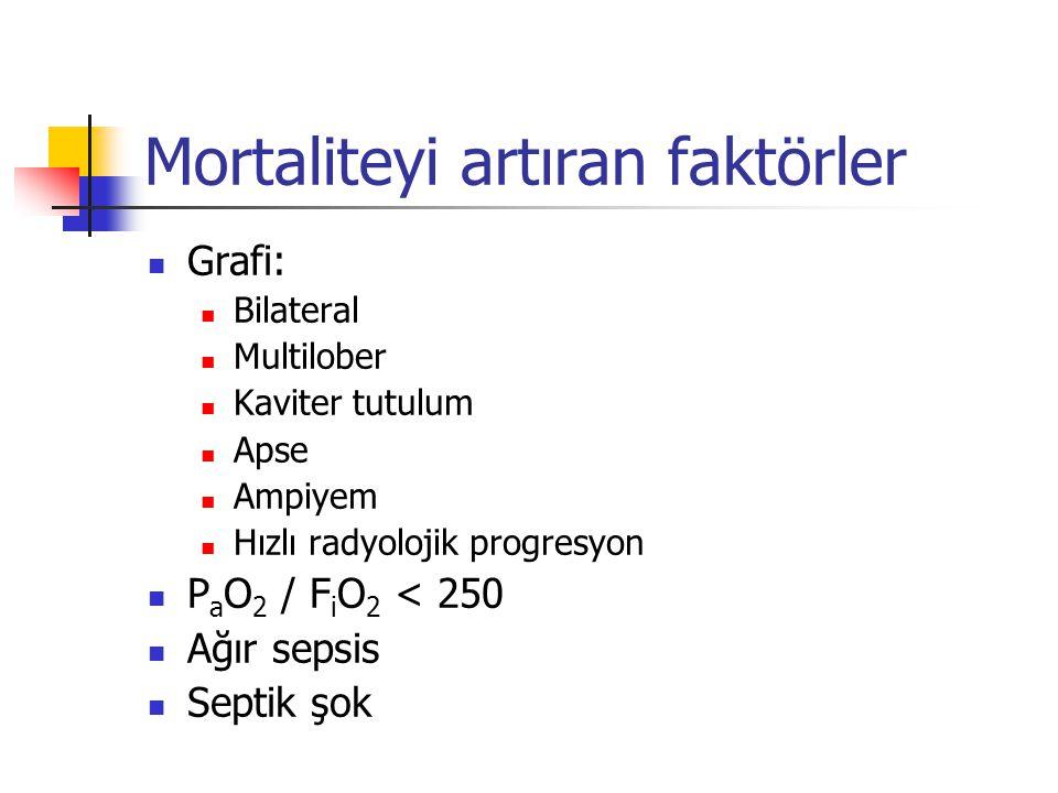 Mortaliteyi artıran faktörler Grafi: Bilateral Multilober Kaviter tutulum Apse Ampiyem Hızlı radyolojik progresyon P a O 2 / F i O 2 < 250 Ağır sepsis Septik şok