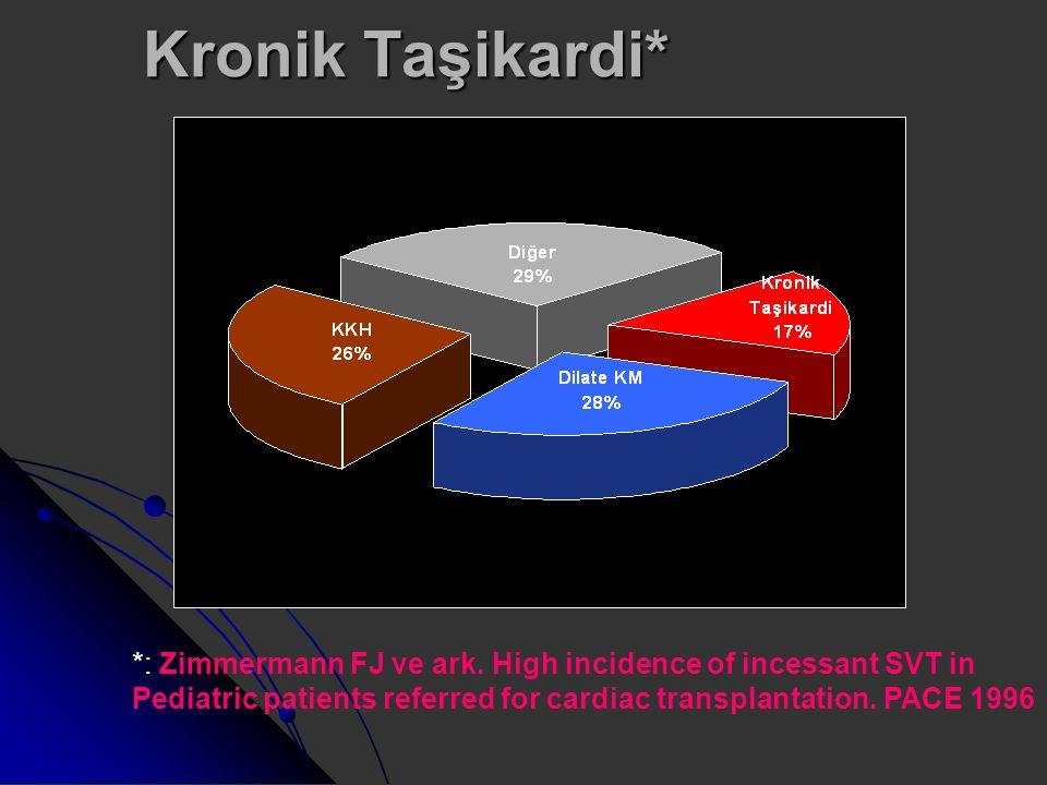 Kronik Taşikardi* *: Zimmermann FJ ve ark. High incidence of incessant SVT in Pediatric patients referred for cardiac transplantation. PACE 1996
