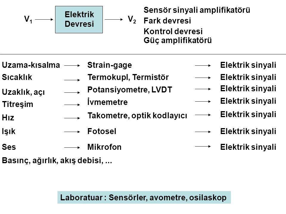 Strain-gageElektrik sinyaliUzama-kısalma Termokupl, TermistörElektrik sinyaliSıcaklık Potansiyometre, LVDT Elektrik sinyali Uzaklık, açı İvmemetre Ele