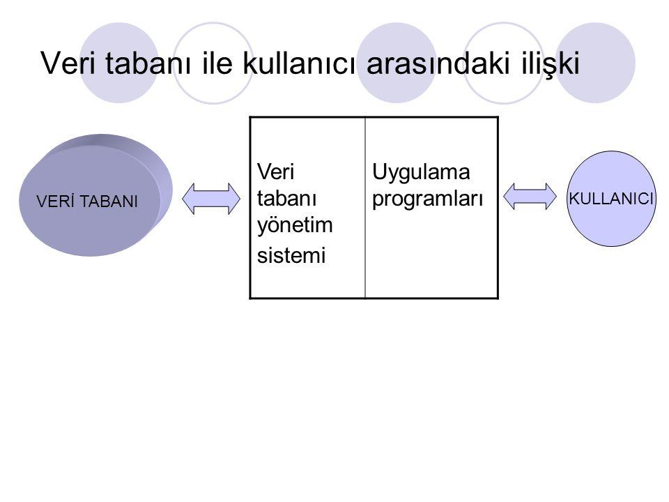 Veri tabanı ile kullanıcı arasındaki ilişki VERİ TABANI Veri tabanı yönetim sistemi Uygulama programları KULLANICI