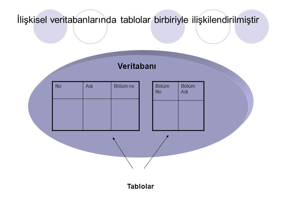 İlişkisel veritabanlarında tablolar birbiriyle ilişkilendirilmiştir NoAdıBölüm noBölüm No Bölüm Adı Tablolar Veritabanı
