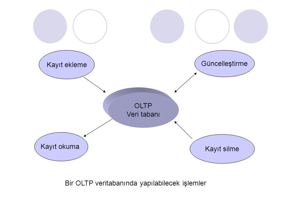 OLTP Veri tabanı Kayıt ekleme Güncelleştirme Kayıt okuma Kayıt silme Bir OLTP veritabanında yapılabilecek işlemler