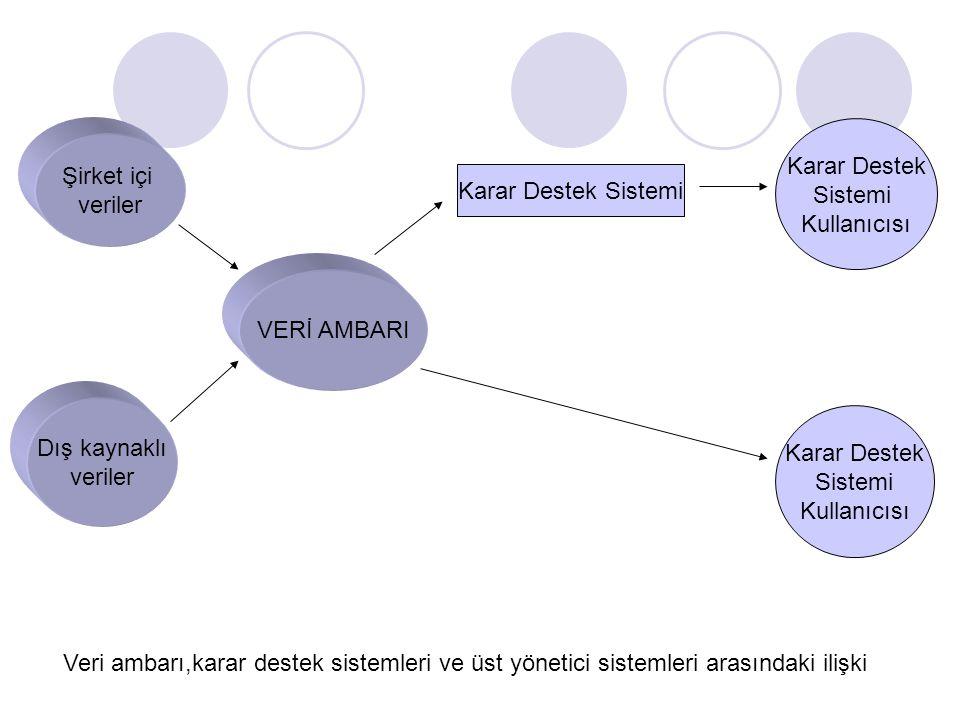 Şirket içi veriler Dış kaynaklı veriler VERİ AMBARI Karar Destek Sistemi Karar Destek Sistemi Kullanıcısı Karar Destek Sistemi Kullanıcısı Veri ambarı