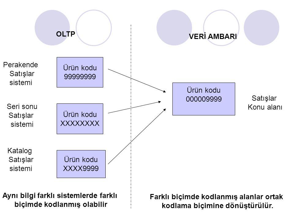 OLTP VERİ AMBARI Perakende Satışlar sistemi Ürün kodu 99999999 Seri sonu Satışlar sistemi Ürün kodu XXXXXXXX Katalog Satışlar sistemi Ürün kodu XXXX99