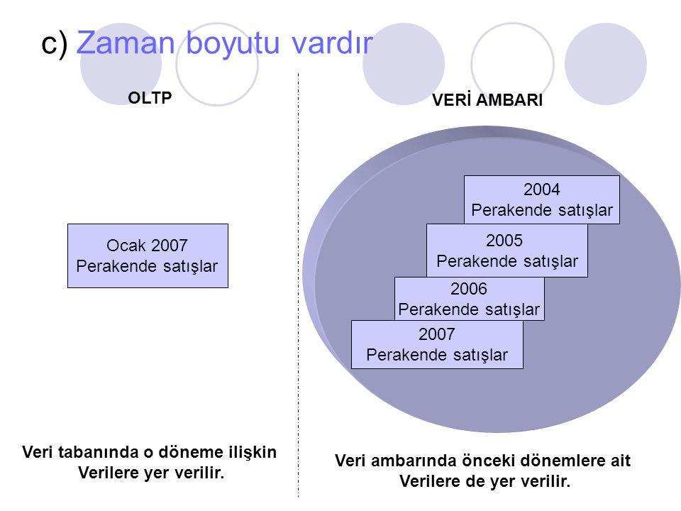c) Zaman boyutu vardır OLTP VERİ AMBARI Ocak 2007 Perakende satışlar Veri tabanında o döneme ilişkin Verilere yer verilir. 2004 Perakende satışlar 200