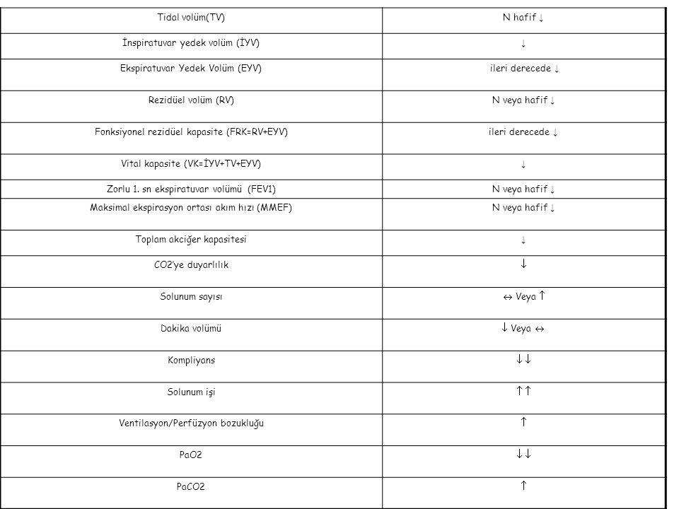 Kan hacmi ↑ KO  Sempatik tonus: N   KAH: N Sağ-sol kalp end diyastolik basınç ↑ Ventriküler hipertrofi, biventriküler yetmezlik % 10 obez hastada KKY Oksijen tüketimi ↑  Atım hacmi ↑  Sol ventrikül hipertrofi Hipoksi/ hiperkapni  pulmoner vazokonstriksiyon  pulmoner HT  Sağ kalp yet Hipoksi Kalp ileti ve uyarı sistemlerine yağ birikimi Miyokardiyal hipertrofi aritmi Koroner arter hastalığı Katekolamin 