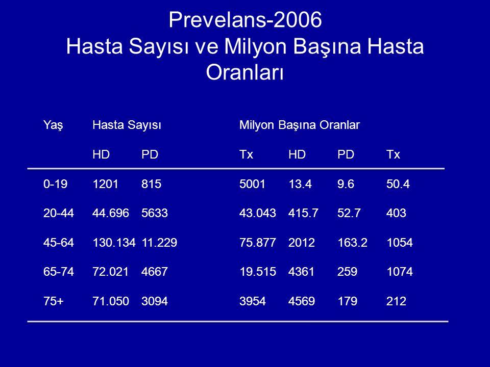 Prevelans-2006 Hasta Sayısı ve Milyon Başına Hasta Oranları YaşHasta SayısıMilyon Başına Oranlar HDPDTxHDPDTx 0-191201815500113.49.650.4 20-4444.69656