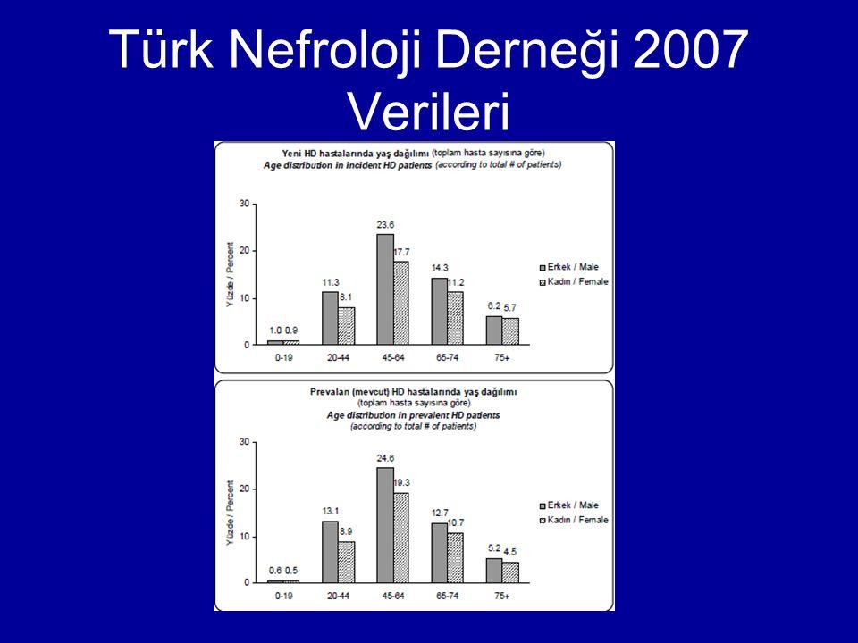 Türk Nefroloji Derneği 2007 Verileri