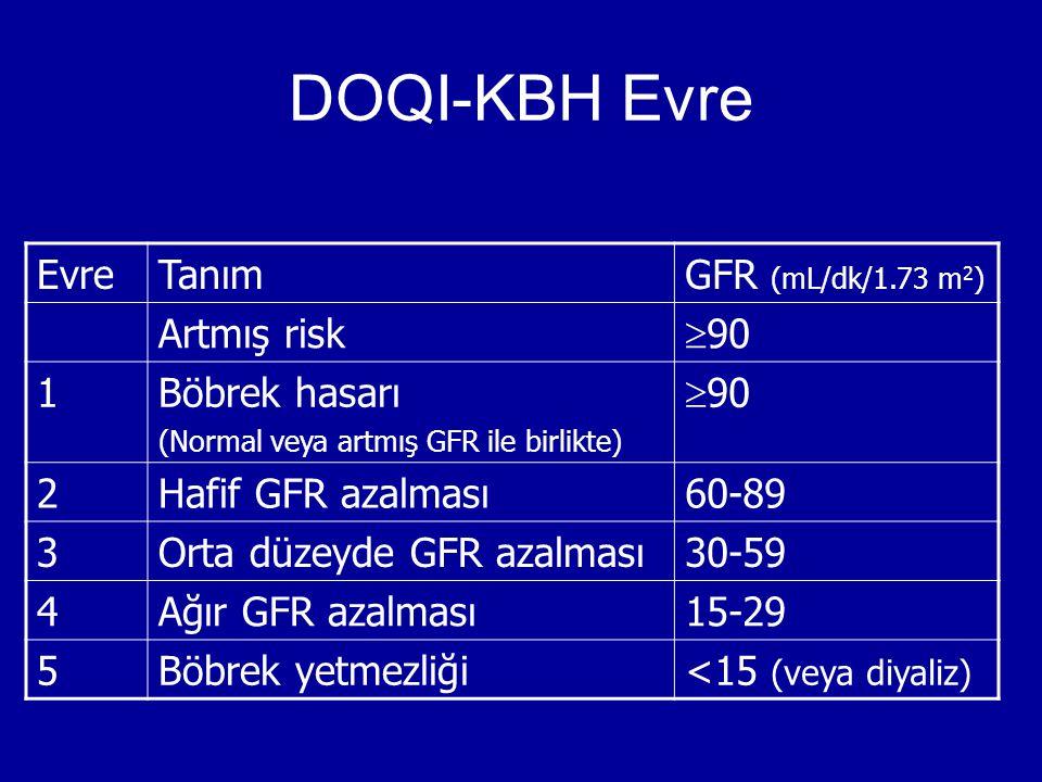EvreTanımGFR (mL/dk/1.73 m 2 ) Artmış risk  90 1Böbrek hasarı (Normal veya artmış GFR ile birlikte)  90 2Hafif GFR azalması60-89 3Orta düzeyde GFR a