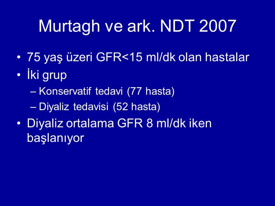 Murtagh ve ark. NDT 2007 75 yaş üzeri GFR<15 ml/dk olan hastalar İki grup –Konservatif tedavi (77 hasta) –Diyaliz tedavisi (52 hasta) Diyaliz ortalama