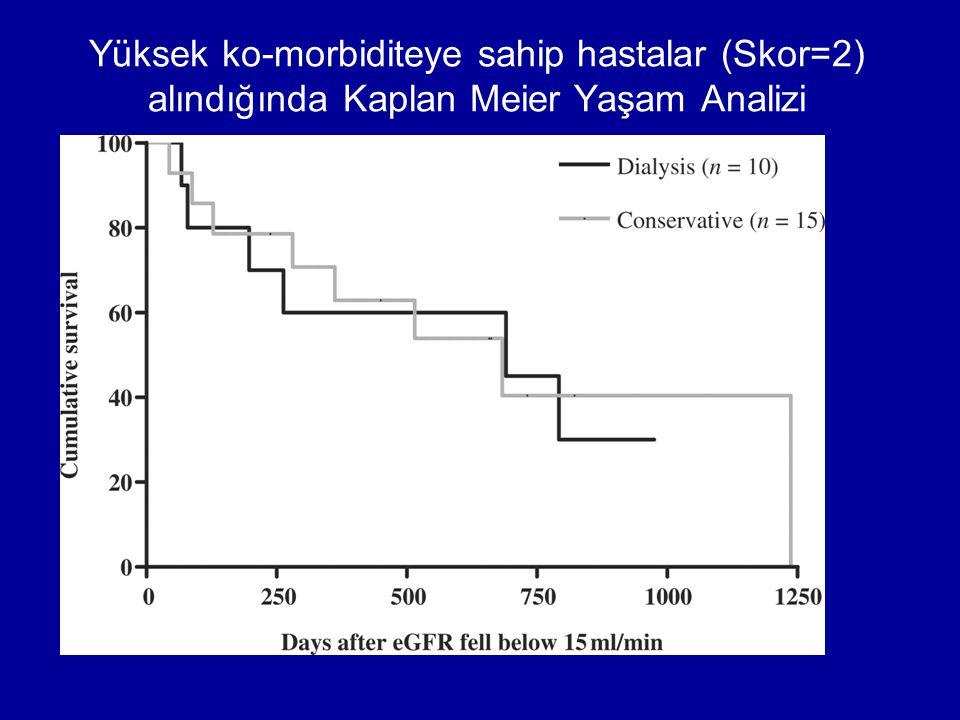 Yüksek ko-morbiditeye sahip hastalar (Skor=2) alındığında Kaplan Meier Yaşam Analizi