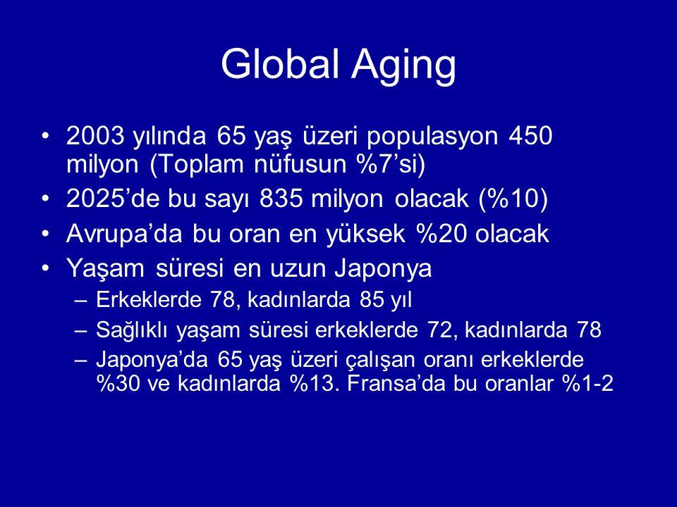 2003 yılında 65 yaş üzeri populasyon 450 milyon (Toplam nüfusun %7'si) 2025'de bu sayı 835 milyon olacak (%10) Avrupa'da bu oran en yüksek %20 olacak