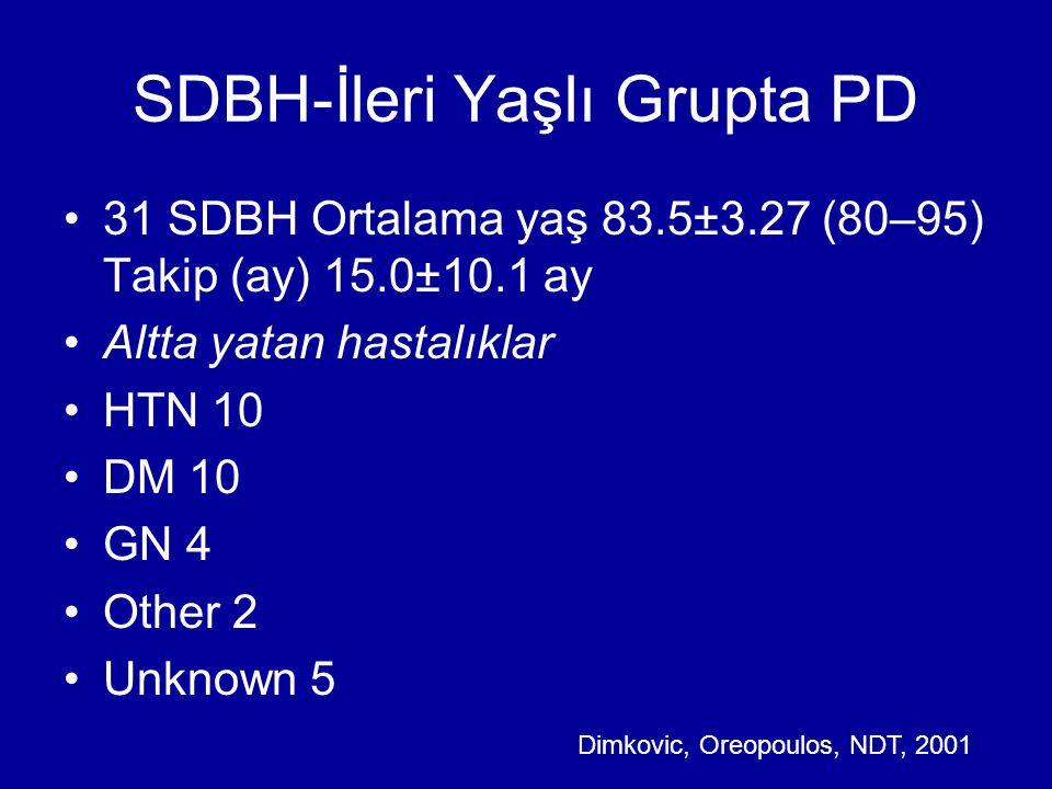 SDBH-İleri Yaşlı Grupta PD 31 SDBH Ortalama yaş 83.5±3.27 (80–95) Takip (ay) 15.0±10.1 ay Altta yatan hastalıklar HTN 10 DM 10 GN 4 Other 2 Unknown 5