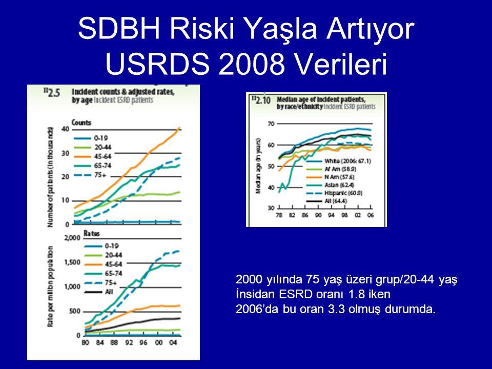 SDBH Riski Yaşla Artıyor USRDS 2008 Verileri 2000 yılında 75 yaş üzeri grup/20-44 yaş İnsidan ESRD oranı 1.8 iken 2006'da bu oran 3.3 olmuş durumda.