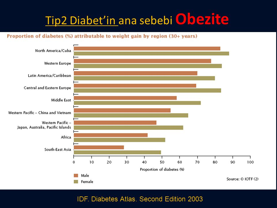 Tip2 Diabet'in ana sebebi Obezite IDF. Diabetes Atlas. Second Edition 2003