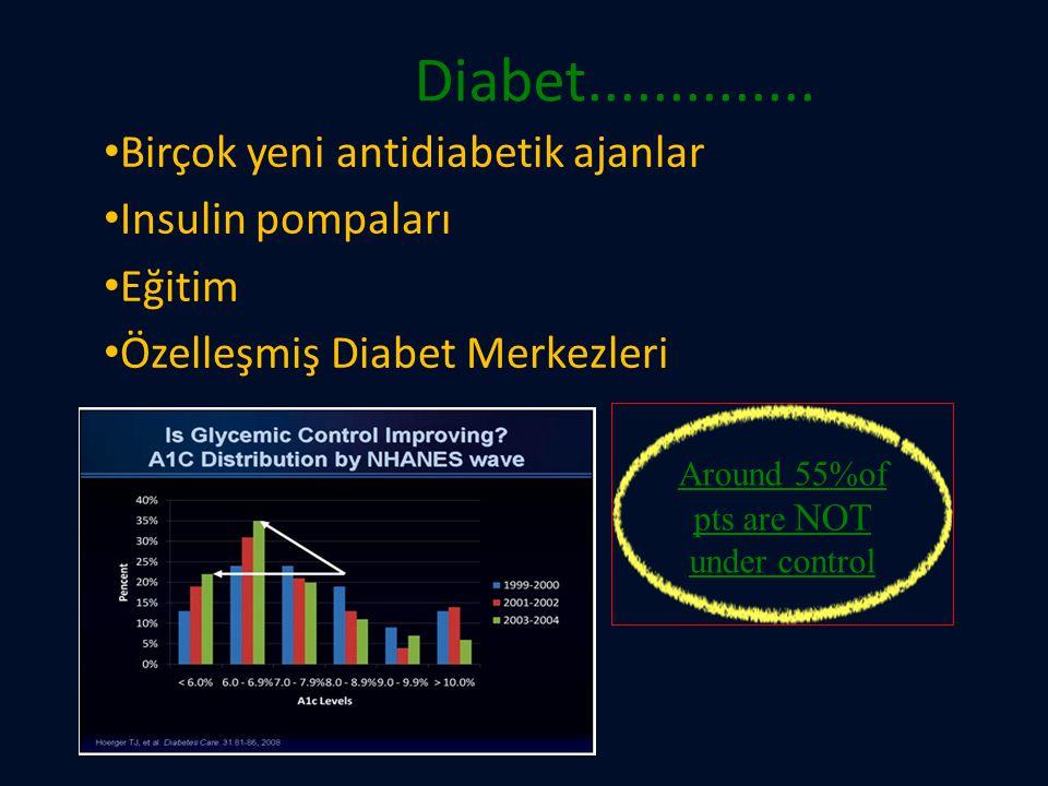 Diabet.............. Birçok yeni antidiabetik ajanlar Insulin pompaları Eğitim Özelleşmiş Diabet Merkezleri Around 55%of pts are NOT under control