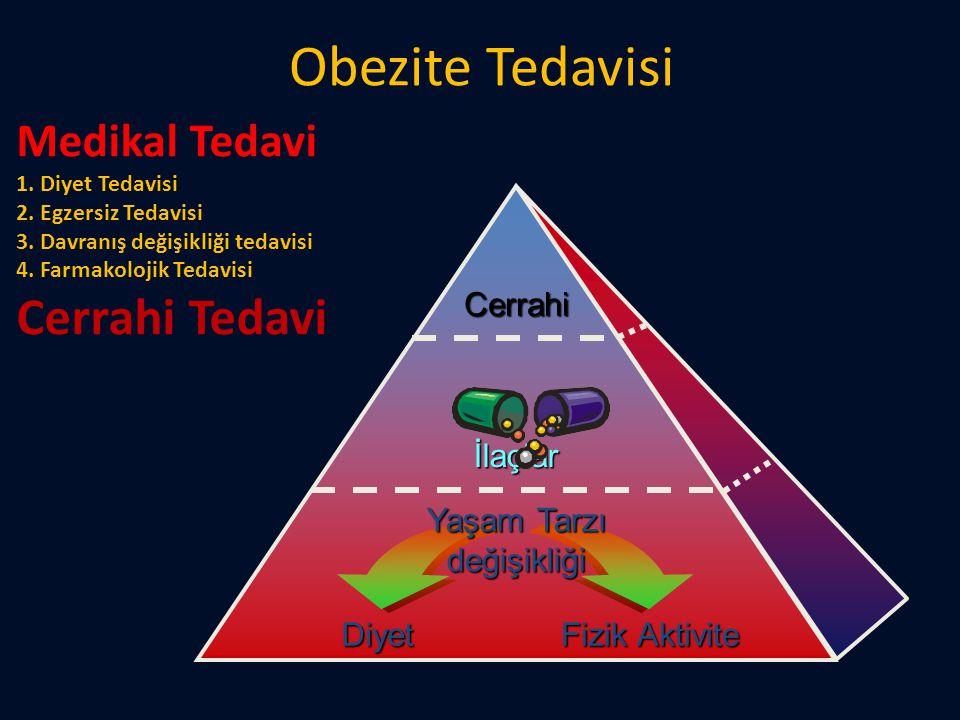 Obezite Tedavisi Diyet Fizik Aktivite Yaşam Tarzı değişikliği İlaçlar Cerrahi Medikal Tedavi 1. Diyet Tedavisi 2. Egzersiz Tedavisi 3. Davranış değişi
