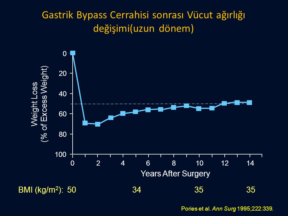 Gastrik Bypass Cerrahisi sonrası Vücut ağırlığı değişimi(uzun dönem) Pories et al. Ann Surg 1995;222:339. BMI (kg/m 2 ): 50 34 35 35 Weight Loss (% of