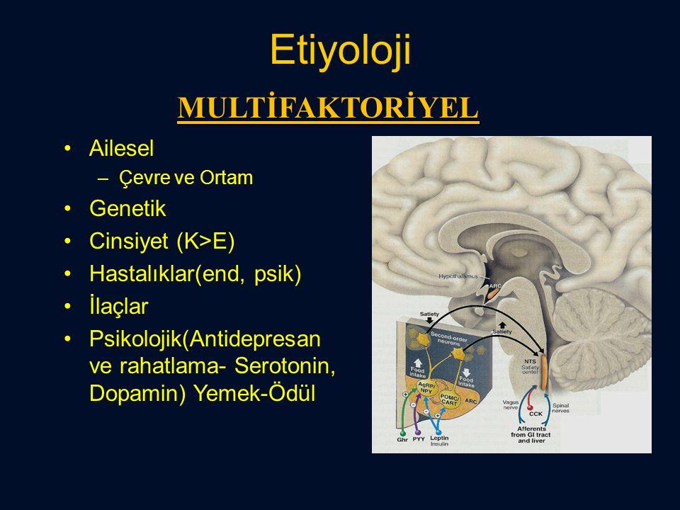 Etiyoloji Ailesel –Çevre ve Ortam Genetik Cinsiyet (K>E) Hastalıklar(end, psik) İlaçlar Psikolojik(Antidepresan ve rahatlama- Serotonin, Dopamin) Yeme