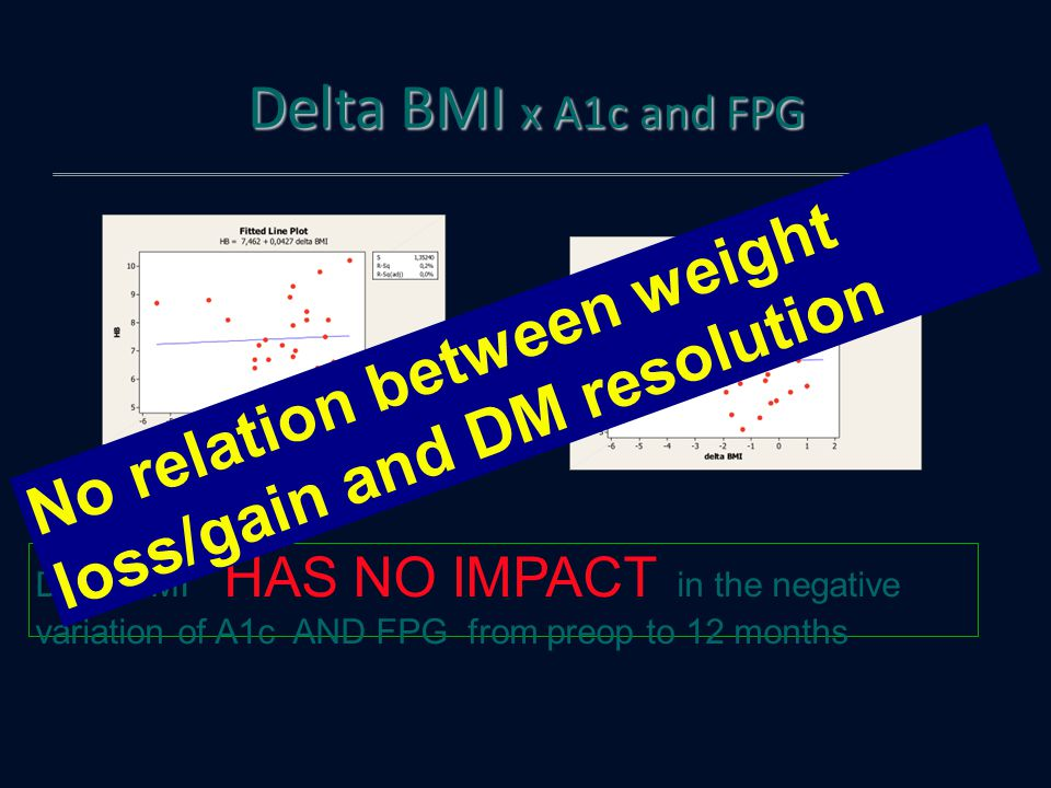 Delta BMI x A1c and FPG Delta BMI HAS NO IMPACT in the negative variation of A1c AND FPG from preop to 12 months FP G No relation between weight loss/