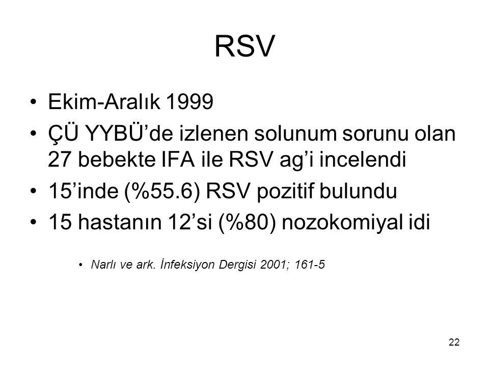 22 RSV Ekim-Aralık 1999 ÇÜ YYBÜ'de izlenen solunum sorunu olan 27 bebekte IFA ile RSV ag'i incelendi 15'inde (%55.6) RSV pozitif bulundu 15 hastanın 1