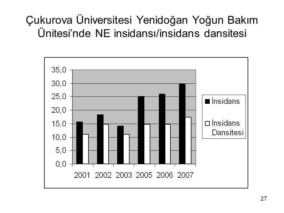 27 Çukurova Üniversitesi Yenidoğan Yoğun Bakım Ünitesi'nde NE insidansı/insidans dansitesi