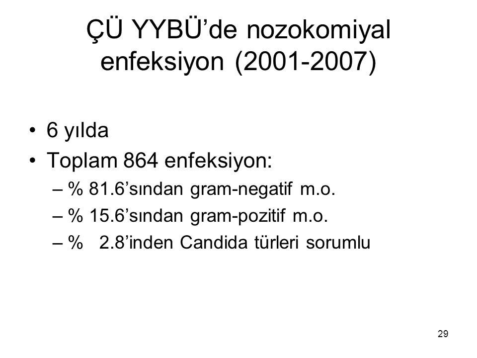 29 ÇÜ YYBÜ'de nozokomiyal enfeksiyon (2001-2007) 6 yılda Toplam 864 enfeksiyon: –% 81.6'sından gram-negatif m.o. –% 15.6'sından gram-pozitif m.o. –% 2