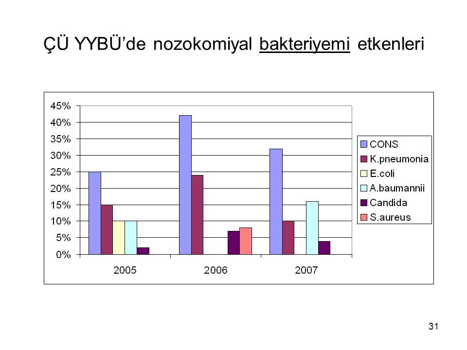 31 ÇÜ YYBÜ'de nozokomiyal bakteriyemi etkenleri